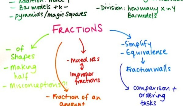 Fractions: A day in the life of a Curriculum Development Lead